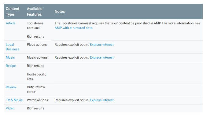 Google content types for SERPs