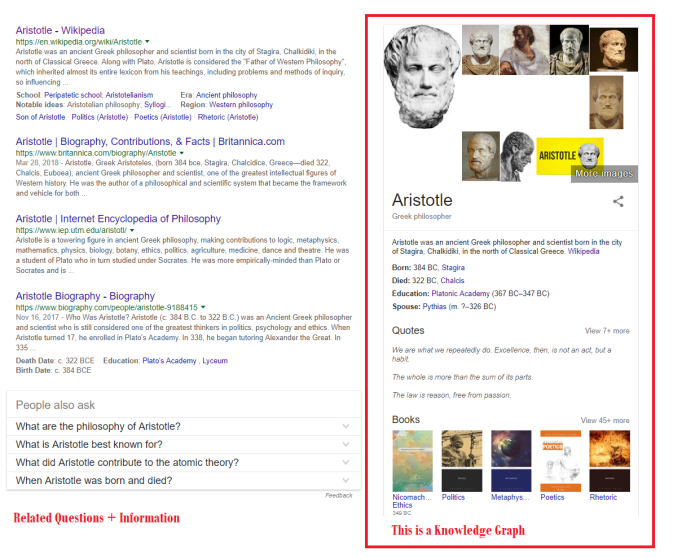 Knowledge Graph Google Results